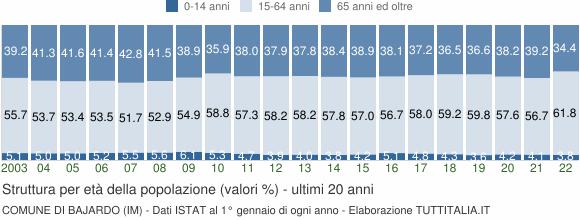Grafico struttura della popolazione Comune di Bajardo (IM)