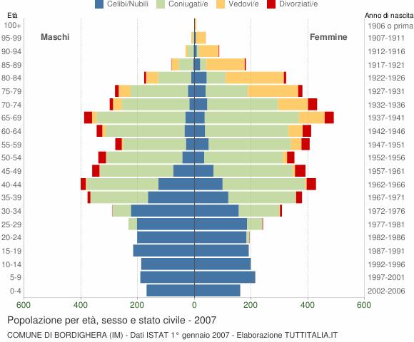 Grafico Popolazione per età, sesso e stato civile Comune di Bordighera (IM)