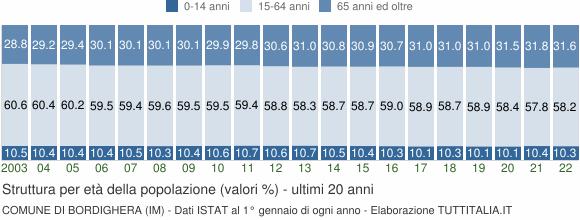 Grafico struttura della popolazione Comune di Bordighera (IM)