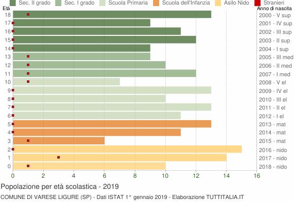 Grafico Popolazione in età scolastica - Varese Ligure 2019