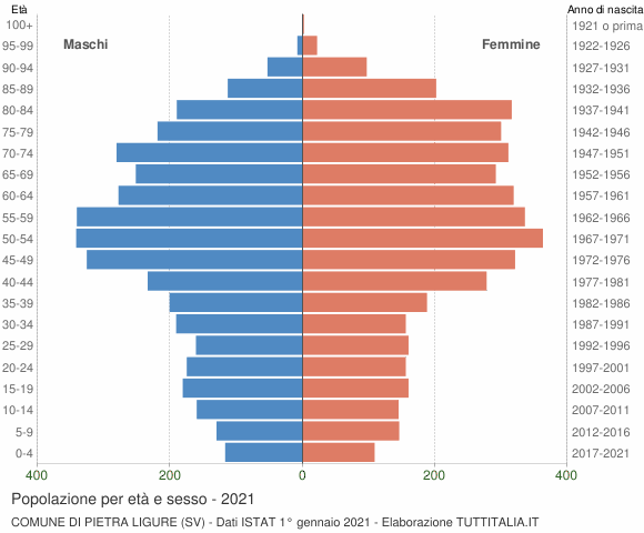 Grafico Popolazione per età e sesso Comune di Pietra Ligure (SV)