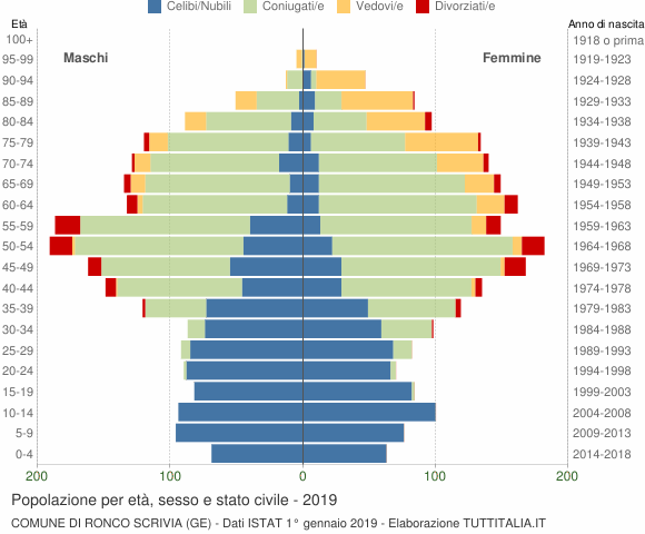 Grafico Popolazione per età, sesso e stato civile Comune di Ronco Scrivia (GE)