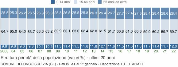 Grafico struttura della popolazione Comune di Ronco Scrivia (GE)