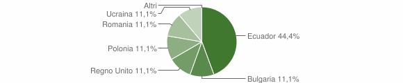 Grafico cittadinanza stranieri - Vobbia 2019