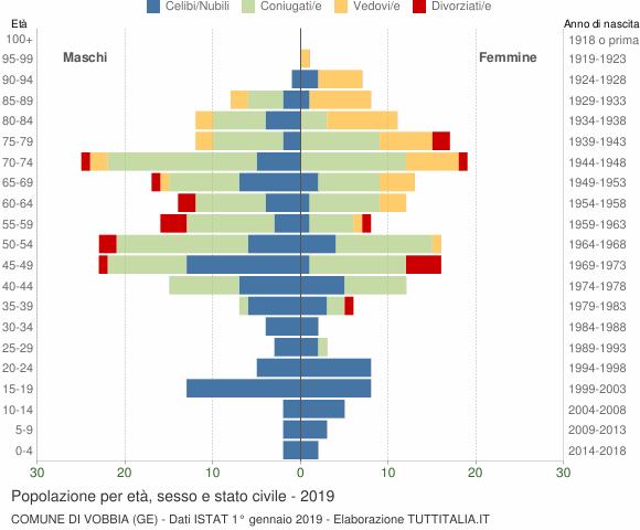 Grafico Popolazione per età, sesso e stato civile Comune di Vobbia (GE)