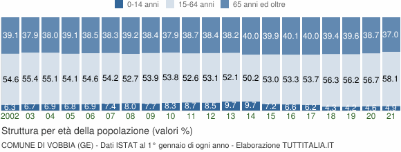 Grafico struttura della popolazione Comune di Vobbia (GE)