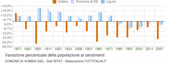 Grafico variazione percentuale della popolazione Comune di Vobbia (GE)