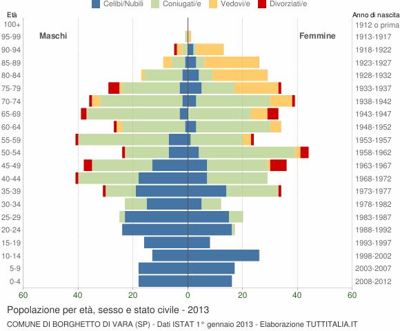 Grafico Popolazione per età, sesso e stato civile Comune di Borghetto di Vara (SP)