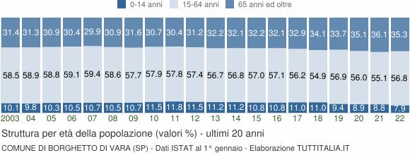 Grafico struttura della popolazione Comune di Borghetto di Vara (SP)
