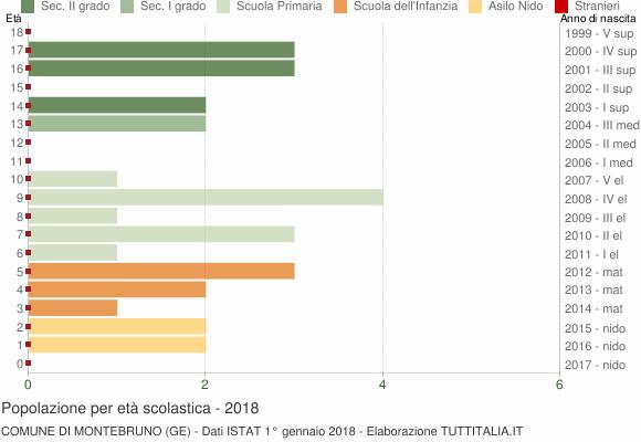 Grafico Popolazione in età scolastica - Montebruno 2018