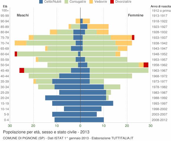 Grafico Popolazione per età, sesso e stato civile Comune di Pignone (SP)