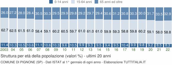 Grafico struttura della popolazione Comune di Pignone (SP)