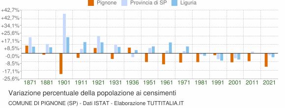 Grafico variazione percentuale della popolazione Comune di Pignone (SP)