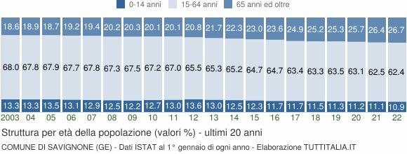Grafico struttura della popolazione Comune di Savignone (GE)