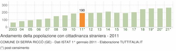 Grafico andamento popolazione stranieri Comune di Serra Riccò (GE)