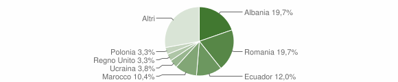 Grafico cittadinanza stranieri - Serra Riccò 2010