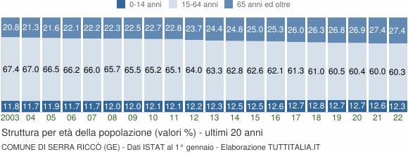 Grafico struttura della popolazione Comune di Serra Riccò (GE)