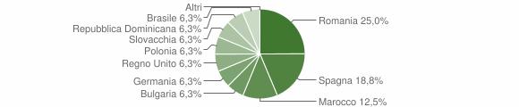 Grafico cittadinanza stranieri - Carrodano 2019