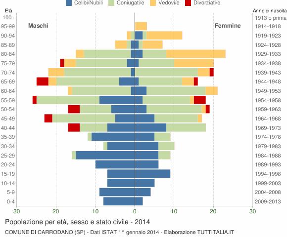 Grafico Popolazione per età, sesso e stato civile Comune di Carrodano (SP)