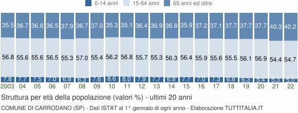 Grafico struttura della popolazione Comune di Carrodano (SP)
