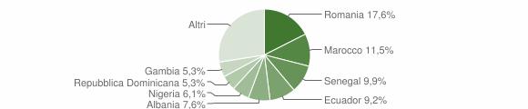 Grafico cittadinanza stranieri - Campo Ligure 2018