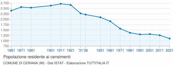 Grafico andamento storico popolazione Comune di Ceriana (IM)