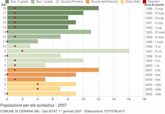 Grafico Popolazione in età scolastica - Ceriana 2007