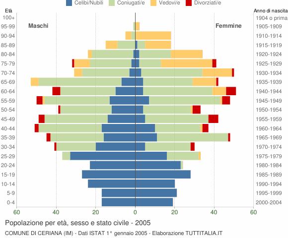 Grafico Popolazione per età, sesso e stato civile Comune di Ceriana (IM)