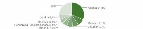 Grafico cittadinanza stranieri - Cogorno 2018