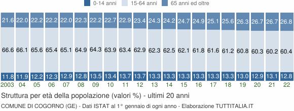 Grafico struttura della popolazione Comune di Cogorno (GE)
