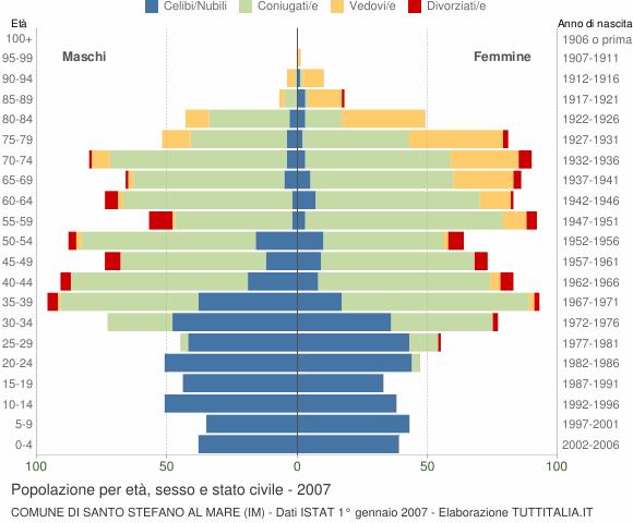 Grafico Popolazione per età, sesso e stato civile Comune di Santo Stefano al Mare (IM)