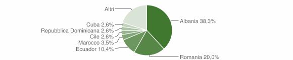 Grafico cittadinanza stranieri - Bargagli 2018
