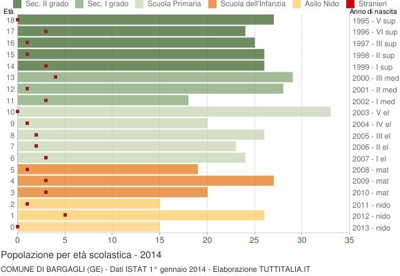 Grafico Popolazione in età scolastica - Bargagli 2014