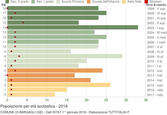 Grafico Popolazione in età scolastica - Bargagli 2018