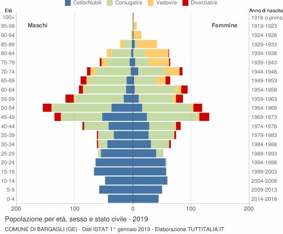 Grafico Popolazione per età, sesso e stato civile Comune di Bargagli (GE)