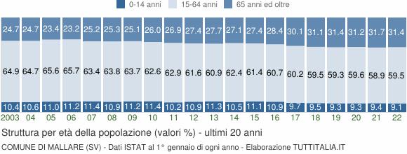 Grafico struttura della popolazione Comune di Mallare (SV)