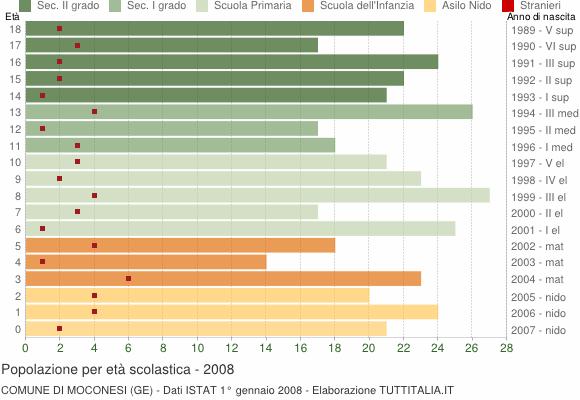 Grafico Popolazione in età scolastica - Moconesi 2008