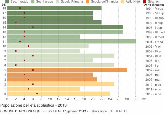 Grafico Popolazione in età scolastica - Moconesi 2013