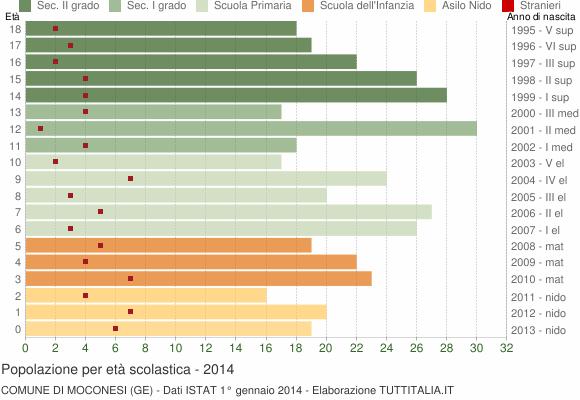 Grafico Popolazione in età scolastica - Moconesi 2014