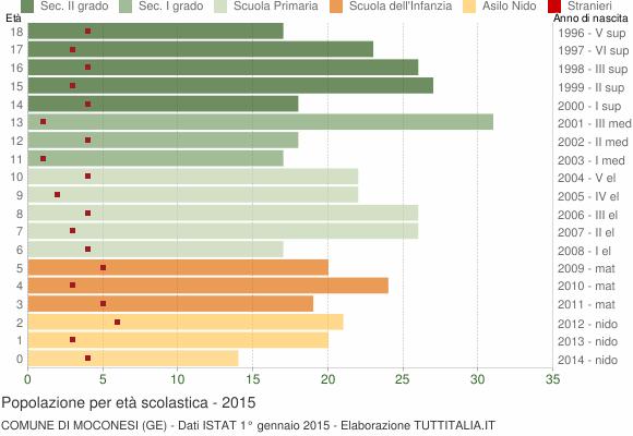 Grafico Popolazione in età scolastica - Moconesi 2015