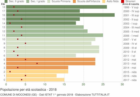 Grafico Popolazione in età scolastica - Moconesi 2018