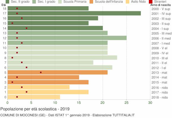 Grafico Popolazione in età scolastica - Moconesi 2019