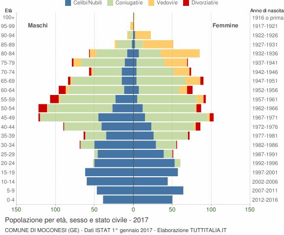 Grafico Popolazione per età, sesso e stato civile Comune di Moconesi (GE)