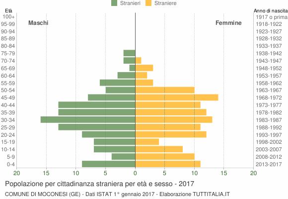 Grafico cittadini stranieri - Moconesi 2017
