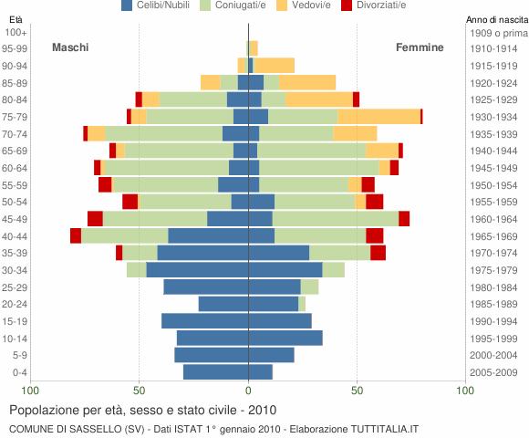 Grafico Popolazione per età, sesso e stato civile Comune di Sassello (SV)