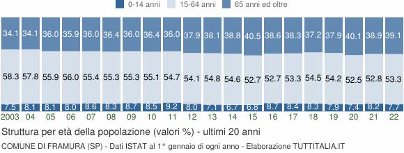 Grafico struttura della popolazione Comune di Framura (SP)