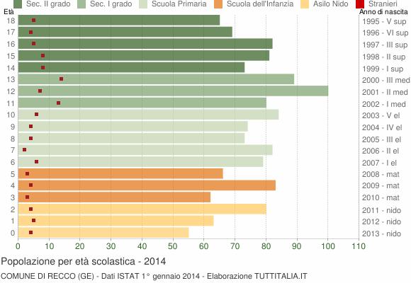 Grafico Popolazione in età scolastica - Recco 2014