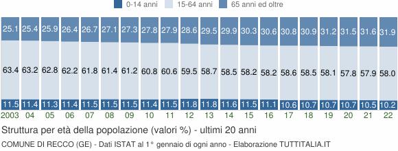 Grafico struttura della popolazione Comune di Recco (GE)
