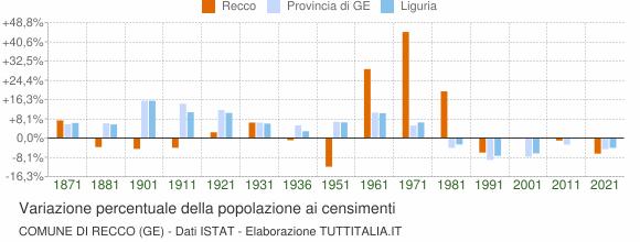 Grafico variazione percentuale della popolazione Comune di Recco (GE)
