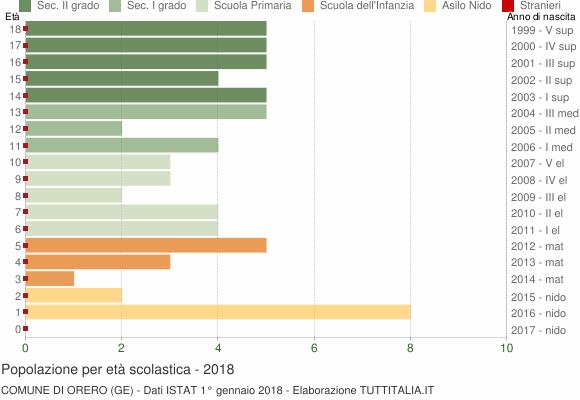 Grafico Popolazione in età scolastica - Orero 2018